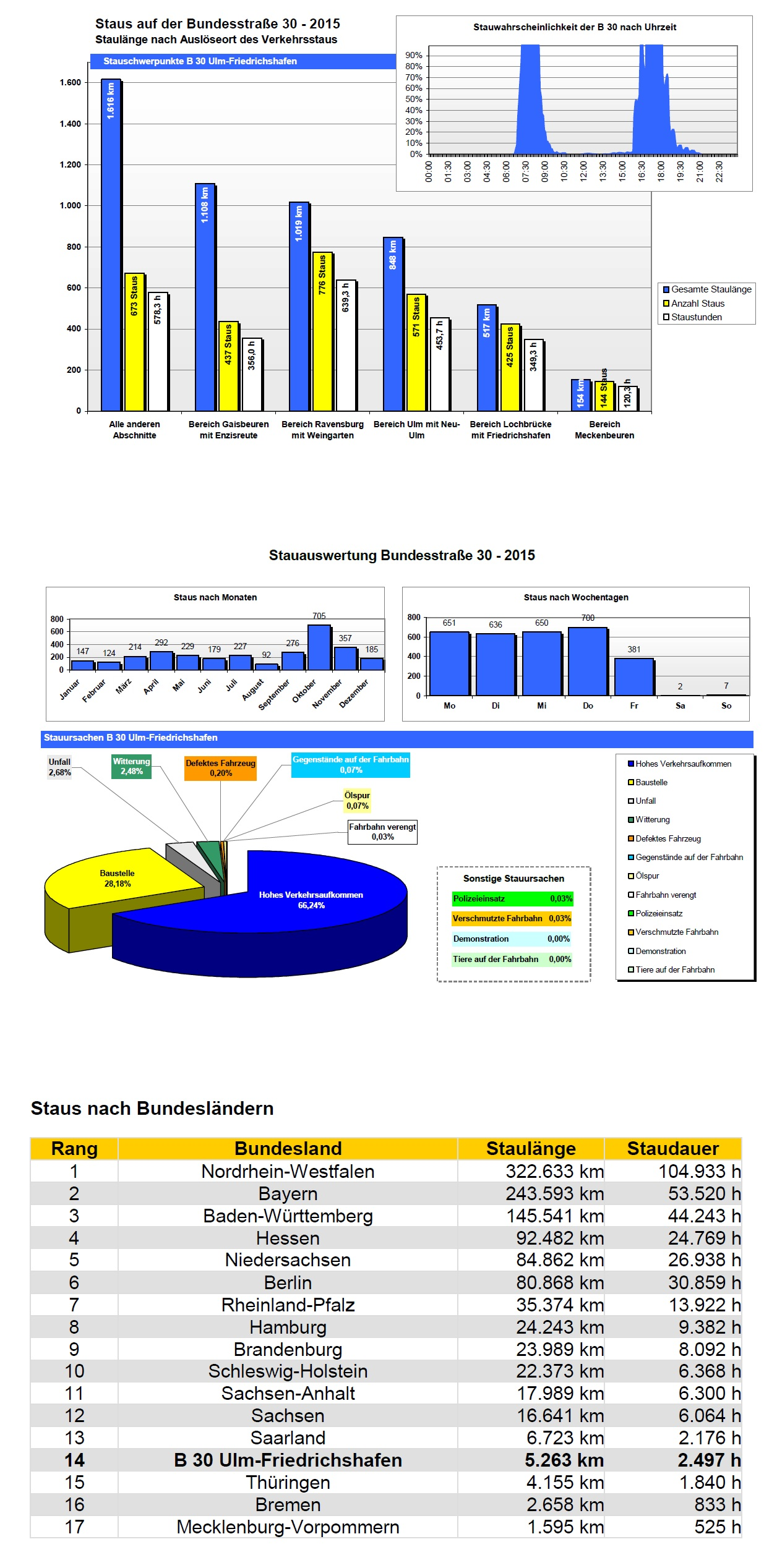 Grafik Stauauswertung